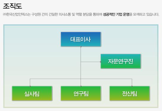 Korea Industry Index